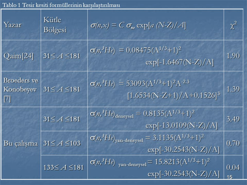 s(n,x) = C sne exp[a (N-Z)/A] χ2